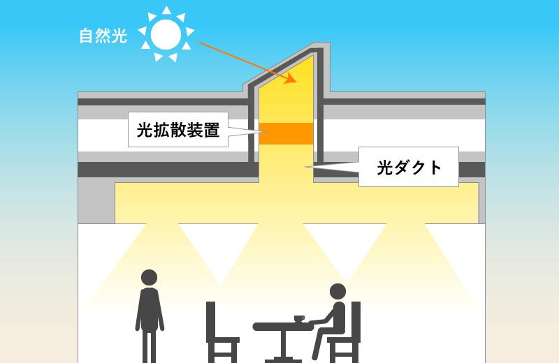 T字型光ダクト